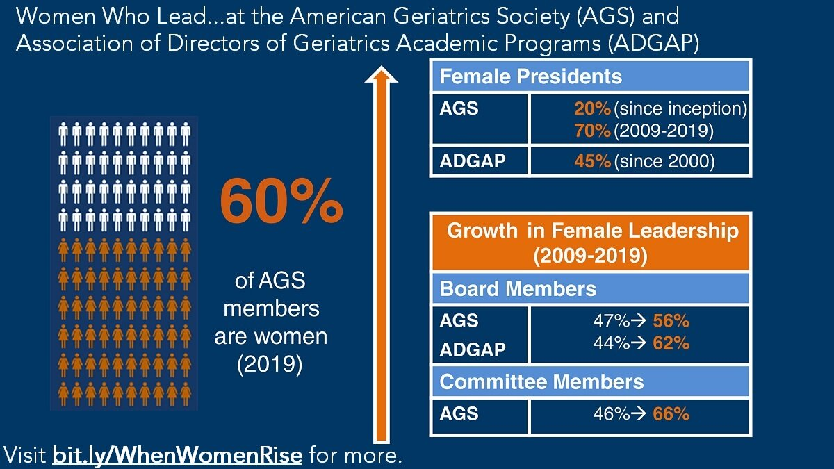 Geriatrics experts on gender equity in health care: 'When women rise, we all rise'