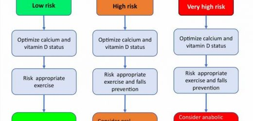 New position paper offers practical guidance for osteoporosis management