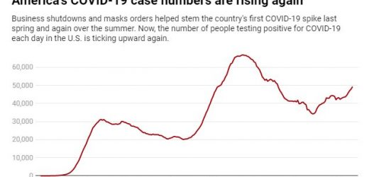 As COVID-19 cases rise again, how will the US respond? Here's what states have learned so far
