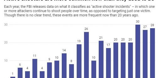 Mass shootings are rare, but firearm suicides are common and kill more Americans every year
