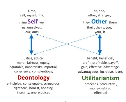 Scientists uncover self-other moral bias at the conceptual level