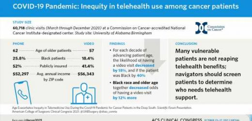 Region, race, and age linked with likelihood of cancer patients using telehealth services